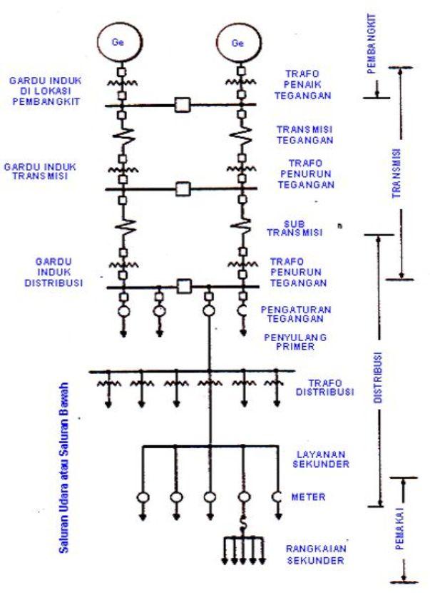 Sistem distribusi tenaga listrik modal holong sistem distribusi tenaga listrik ccuart Images