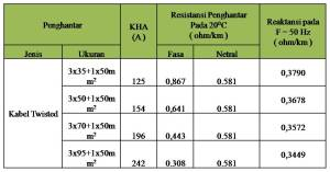 """Karakteristik Penghantar Aluminium JTRSumber : PT PLN (PERSERO). 2010. """"Kriteria Desain Enjiniring Konstruksi Jaringan Distribusi Tenaga Listrik"""" & SPLN 64 Tahun 1985"""