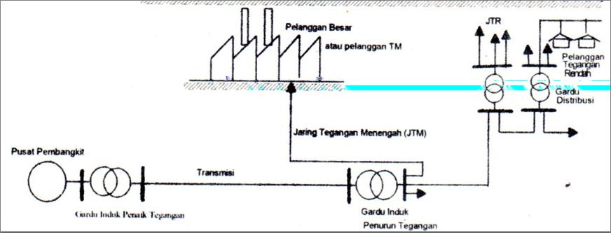 Penyaluran tenaga listrik modal holong gambar 3 diagram satu garis penyaluran energi listrik ke pelanggan ccuart Images