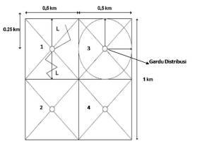 Konstruksi Pelayanan Gardu Distribusi